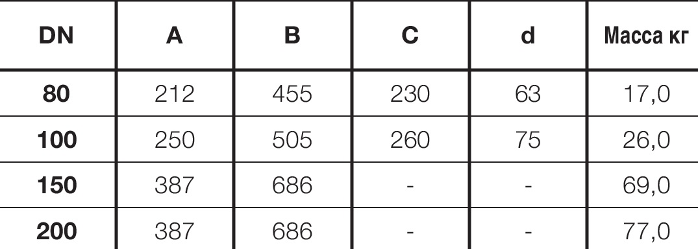 Таблица характеристик для Воздушный вантуз Hawle 9835 DN150