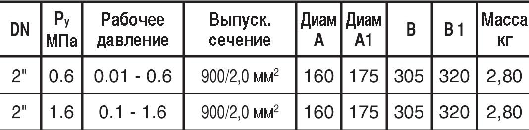 Таблица характеристик для Воздушный вантуз Hawle 9876 DN50