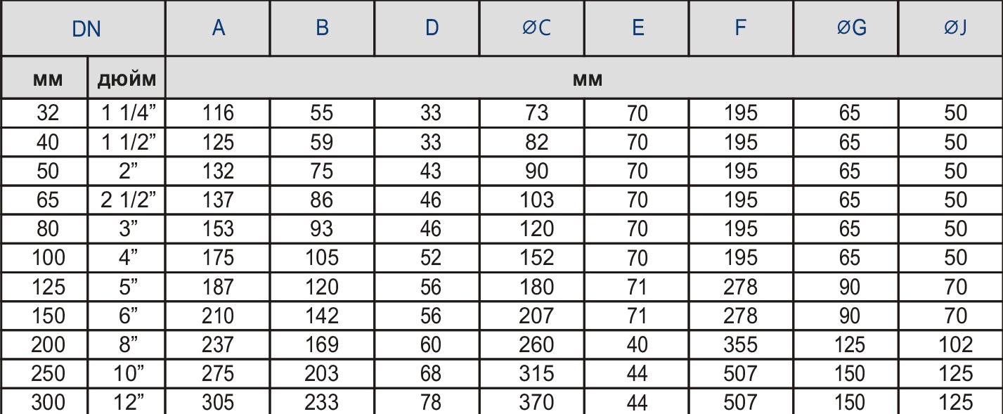 Таблица характеристик для Обратный затвор баттерфляй Zetkama 497
