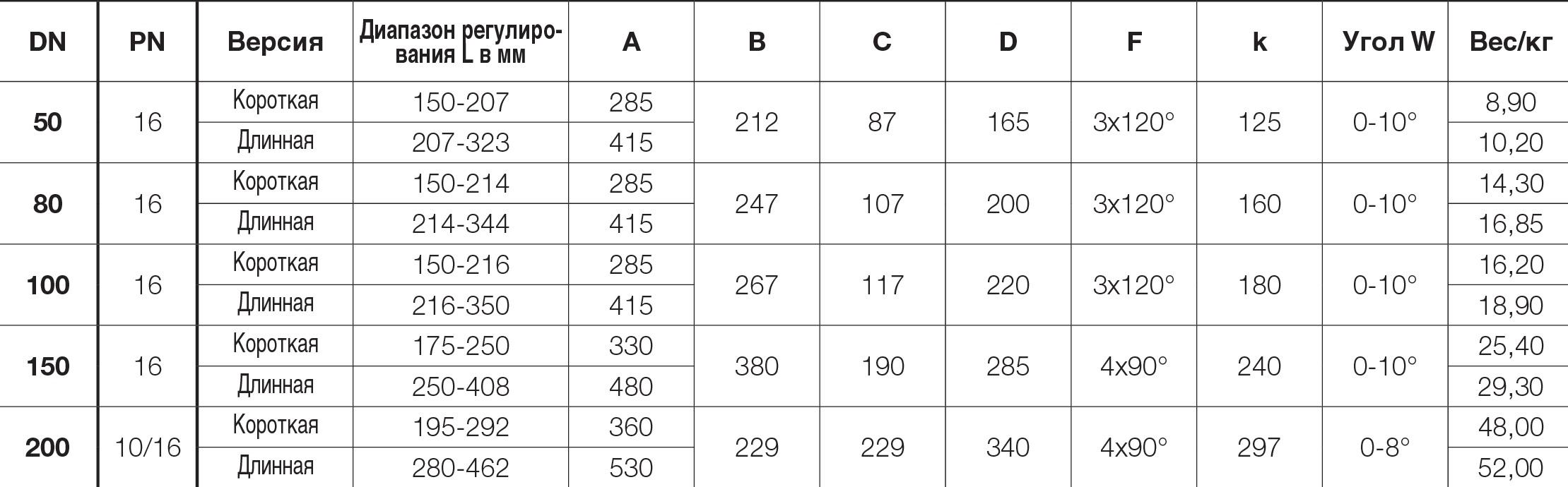Таблица характеристик для Гибкий фитинг фланцевый Hawle VARIO 8010S