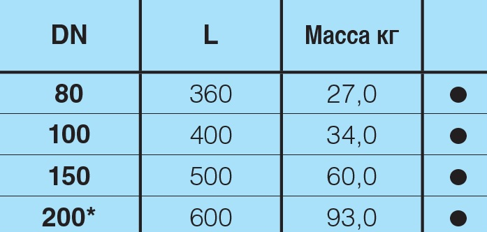 Таблица характеристик для Крестовина чугунная фланцевая Hawle 8520