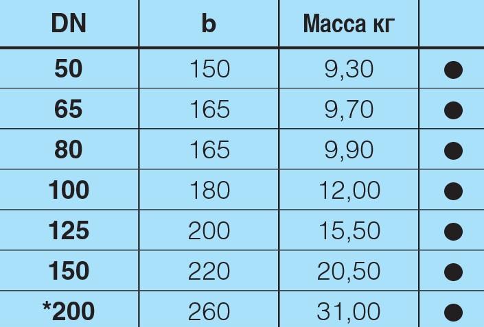 Таблица характеристик для Отвод 90 чугунный фланцевый Hawle 8530 DN100
