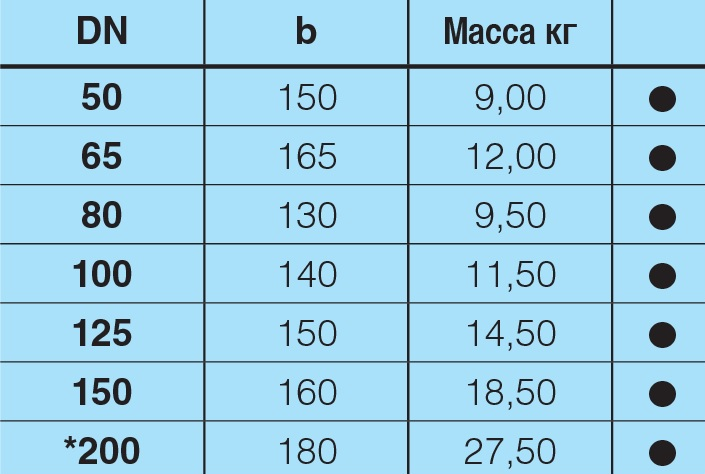 Таблица характеристик для Отвод 45 чугунный фланцевый Hawle 8540 DN200