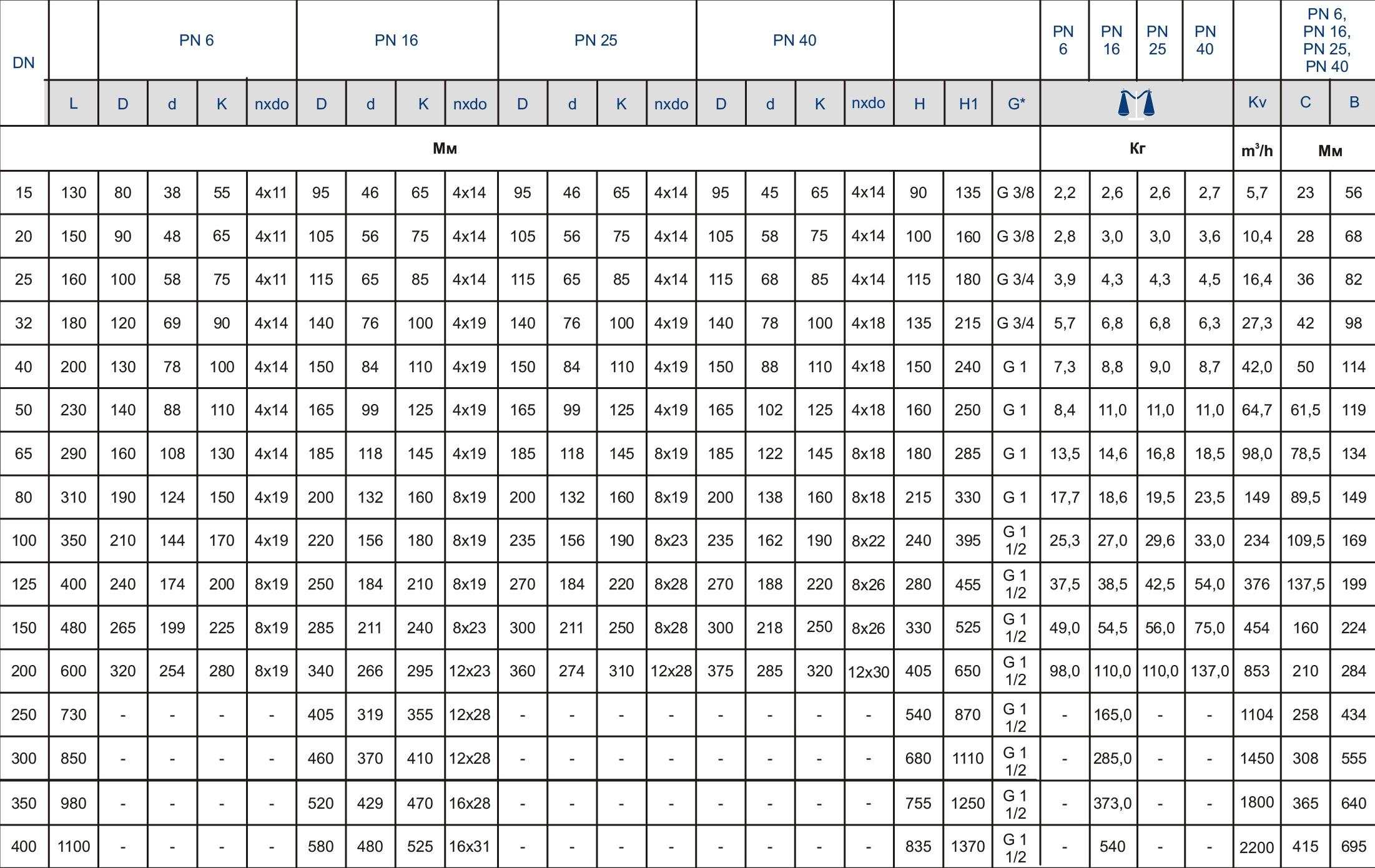 Таблица характеристик для Фильтр сетчатый фланцевый чугунный Zetkama 821A DN350