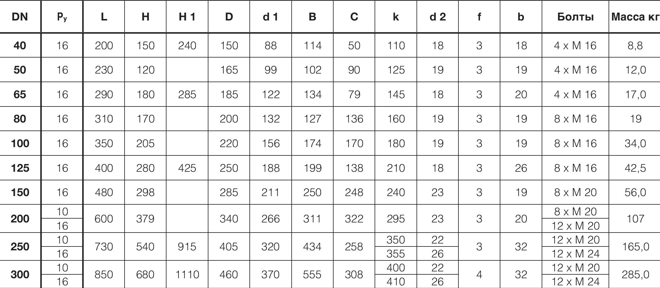 Таблица характеристик для Фильтр сетчатый Hawle 9910