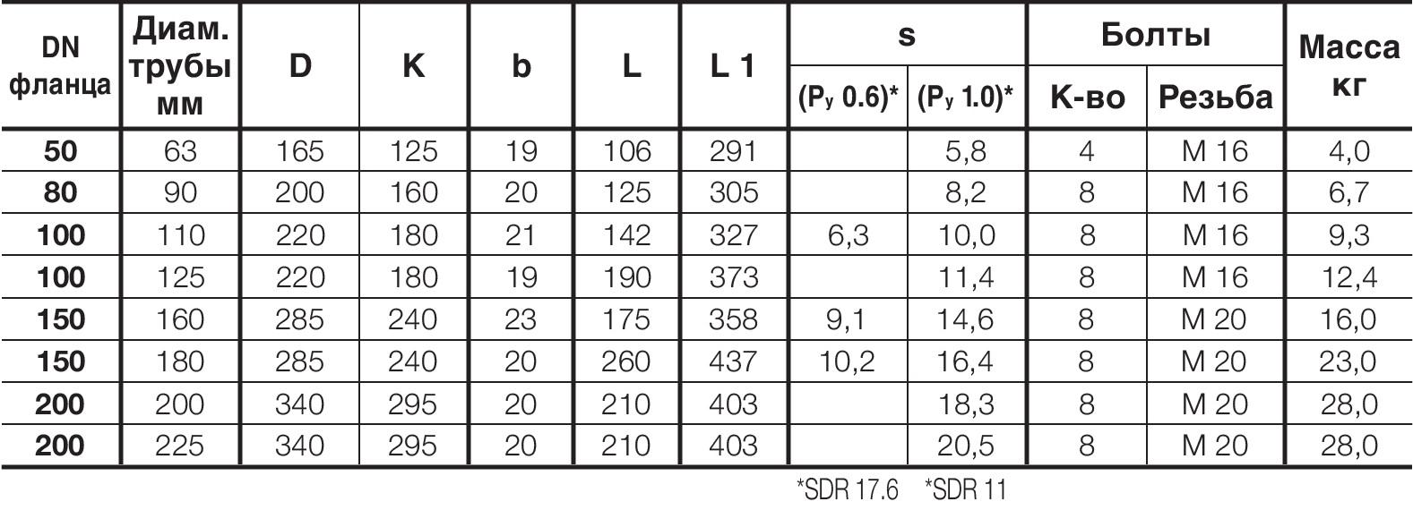 Таблица характеристик для Фланец Hawle 0310 с ПЭ патрубком для сварки