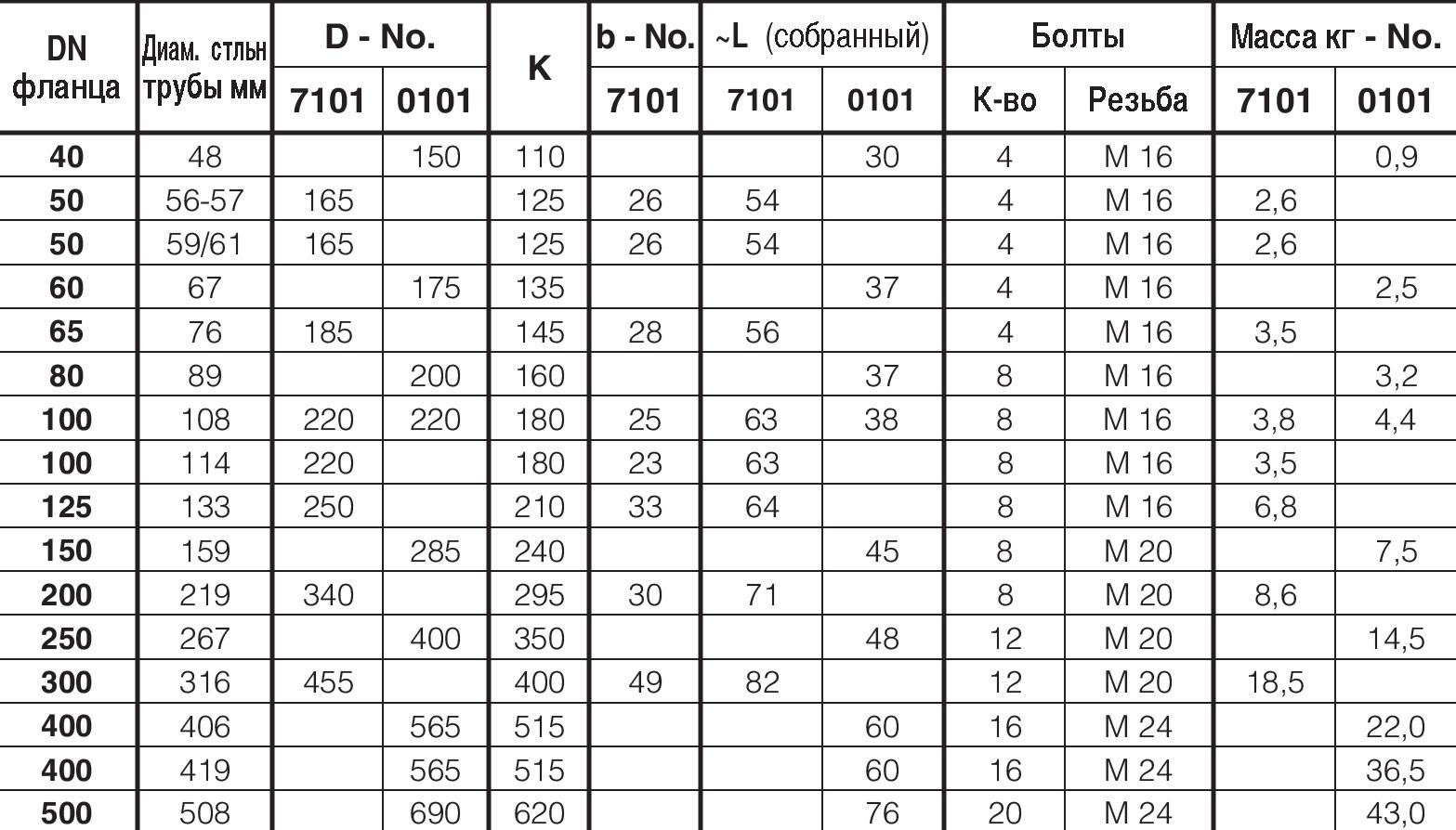 Таблица характеристик для Фланец двухкамерный Hawle 7101 для стальных труб