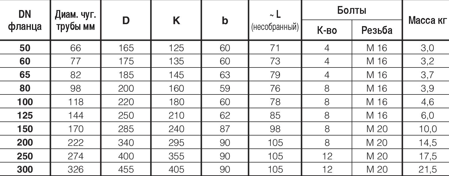Таблица характеристик для Фланец фиксирующий Hawle 7602 для чугунных труб