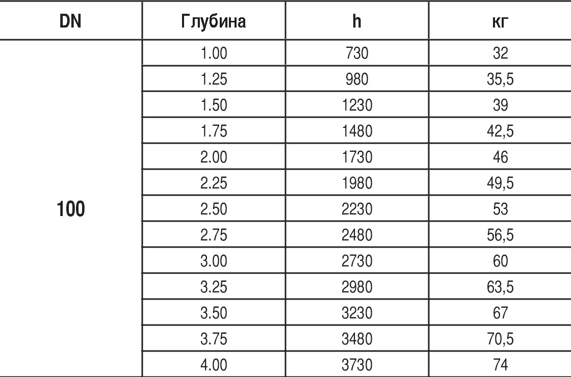 Таблица характеристик для Подземный пожарный гидрант Hawle 5035 (DUO GOST) DN100 RN3.25