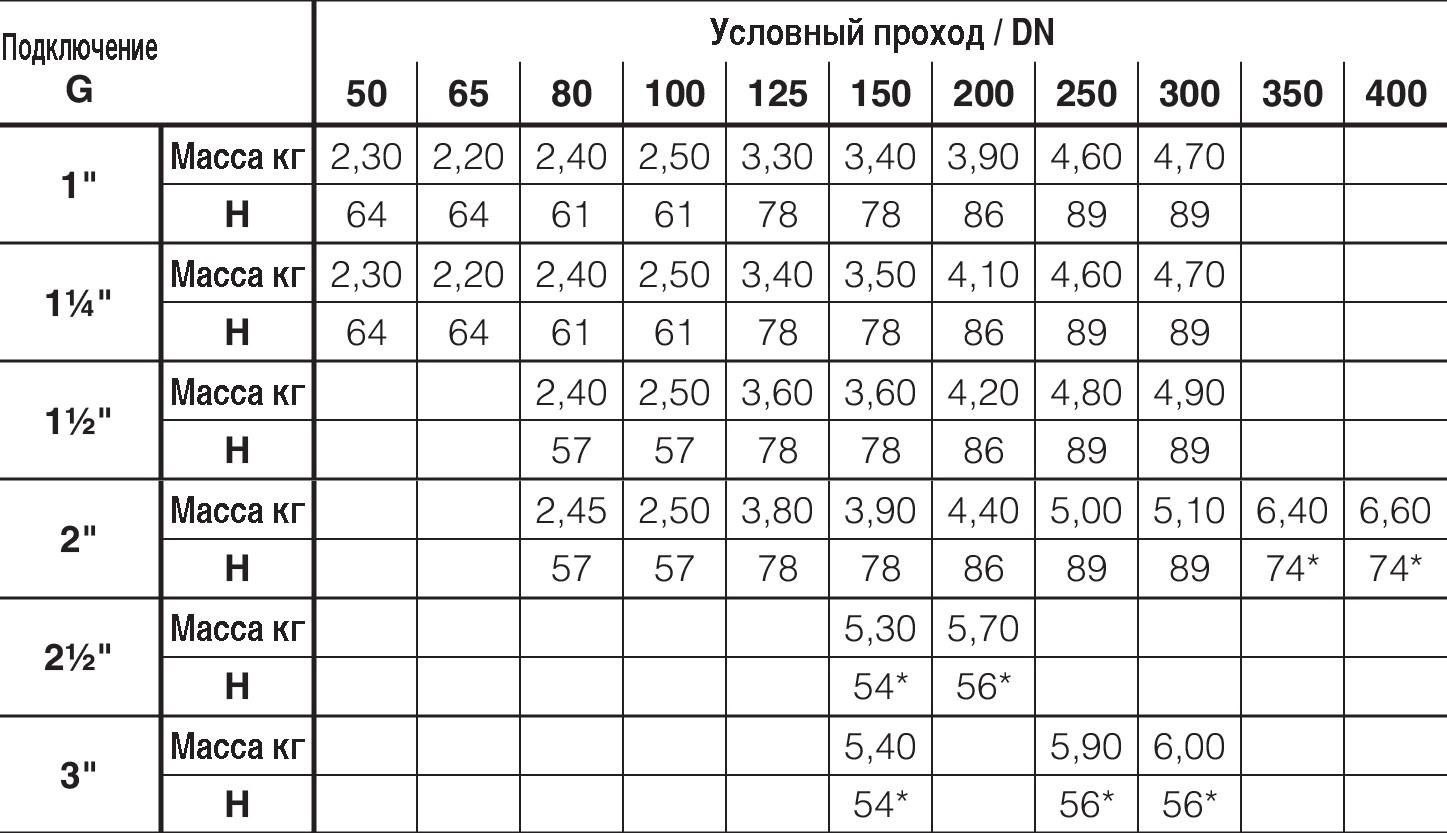 Таблица характеристик для Универсальный врезной хомут Hawle 3500 DN50