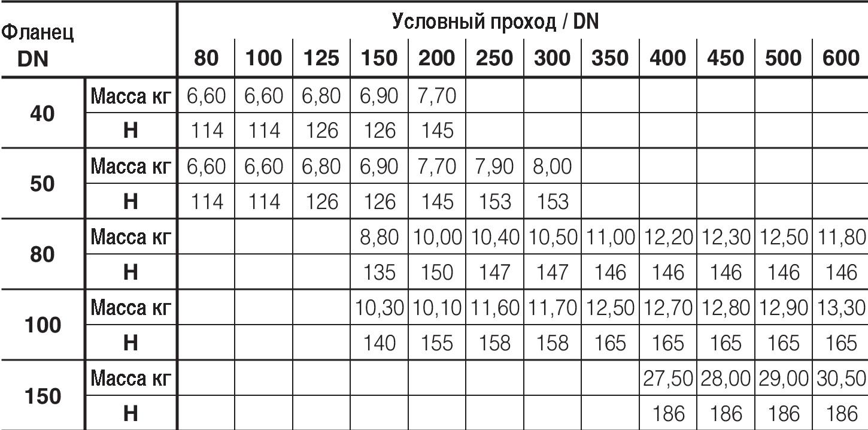 Таблица характеристик для Универсальный врезной хомут Hawle 3510 DN300