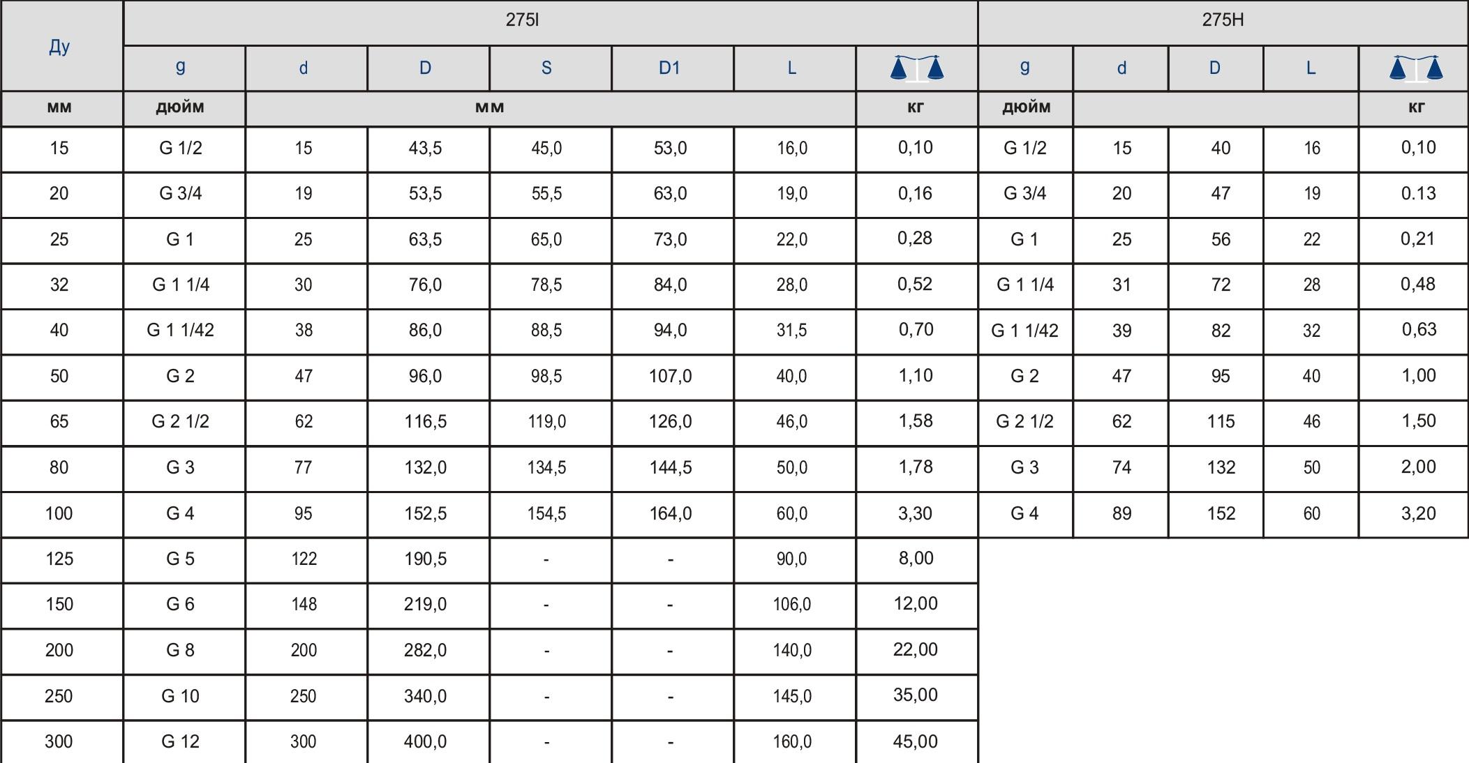 Таблица характеристик для Обратный клапан межфланцевый Zetkama 275 дисковый из нержавеющей стали DN250