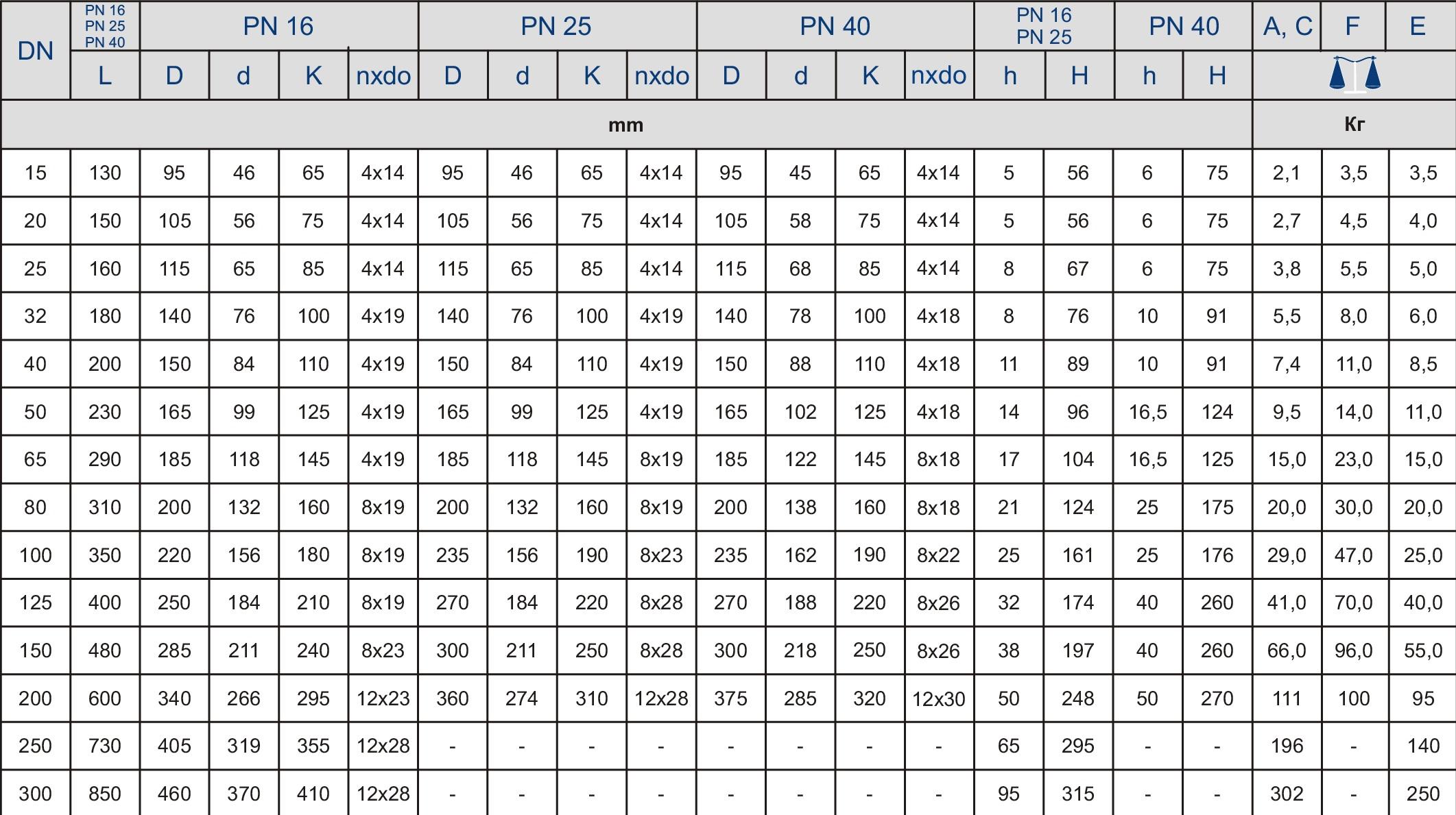 Таблица характеристик для Обратный клапан чугунный фланцевый Zetkama арт. 287A  (подъемный) DN65