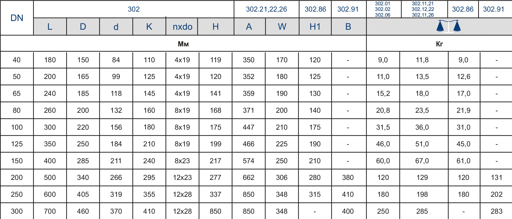 Таблица характеристик для Обратный клапан чугунный фланцевый Zetkama арт. 302 (поворотный) DN150