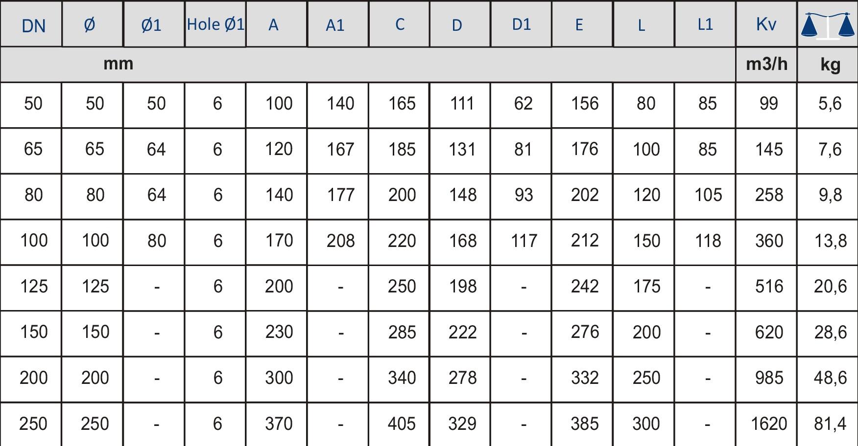 Таблица характеристик для Обратный клапан фланцевый Zetkama 402 (прямой)