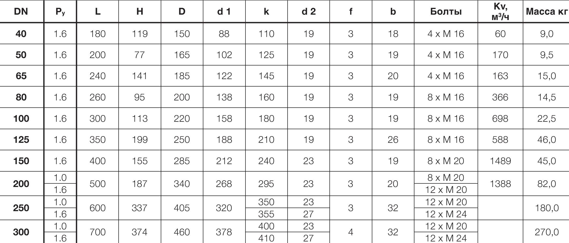 Таблица характеристик для Обратный клапан фланцевый Hawle 9830