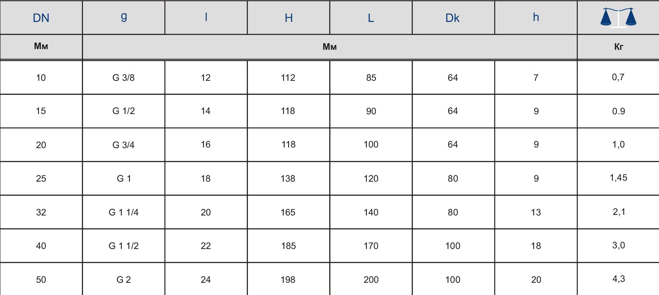 Таблица характеристик для Вентиль запорный чугунный муфтовый Zetkama 201 DN40