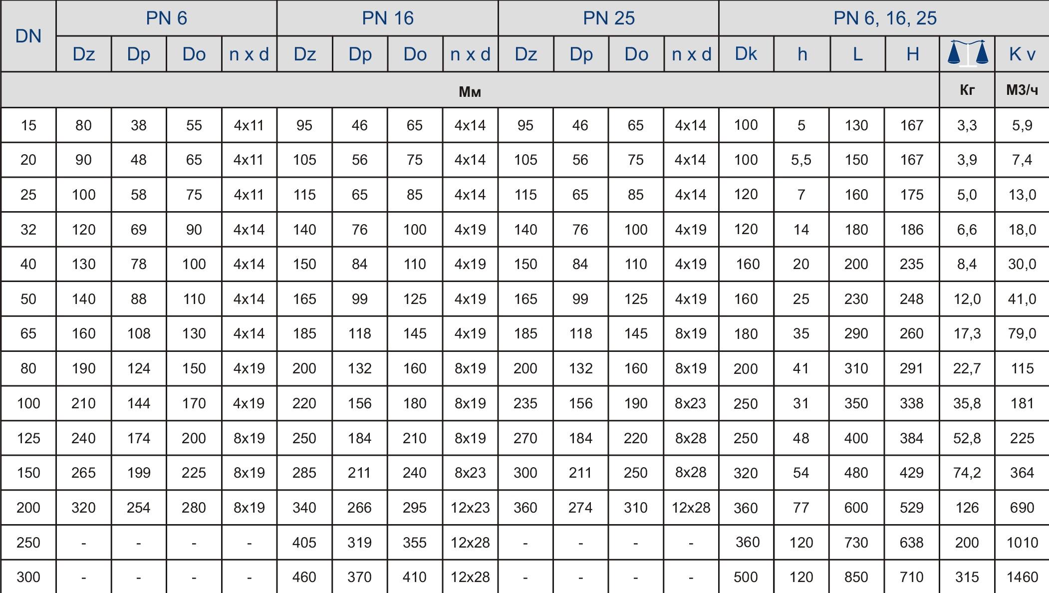 Таблица характеристик для Вентиль запорный чугунный фланцевый Zetkama 215C DN65