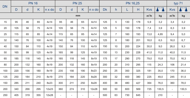 Таблица характеристик для Вентиль запорный чугунный фланцевый Zetkama 234C с сильфонным уплотнением DN250