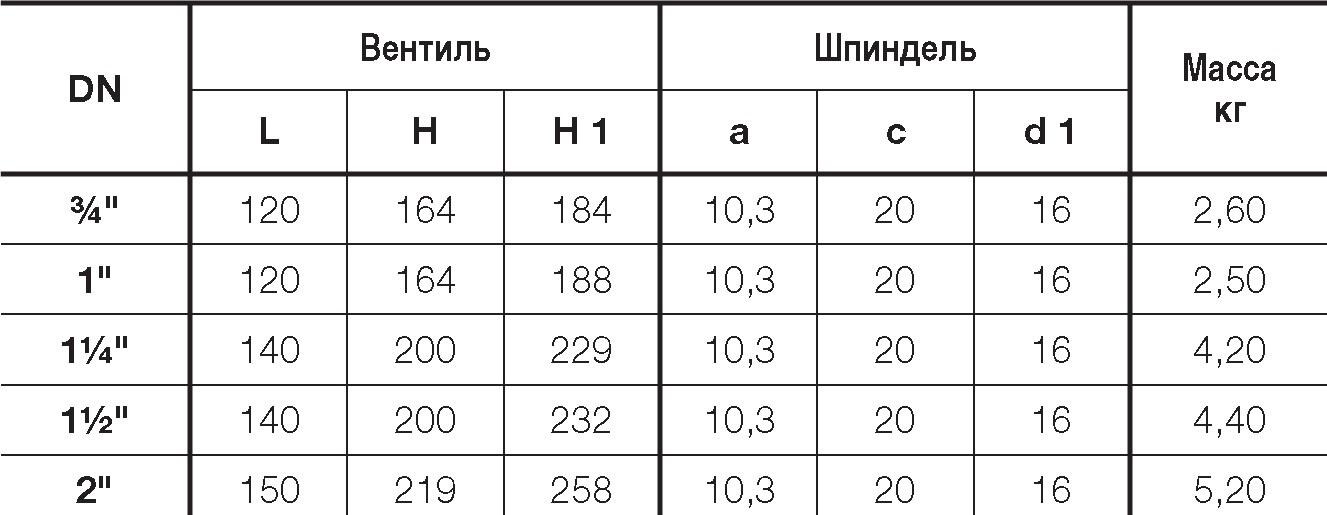Таблица характеристик для Вентиль запорный Hawle 2520 внутренняя / внешняя резьба DN40