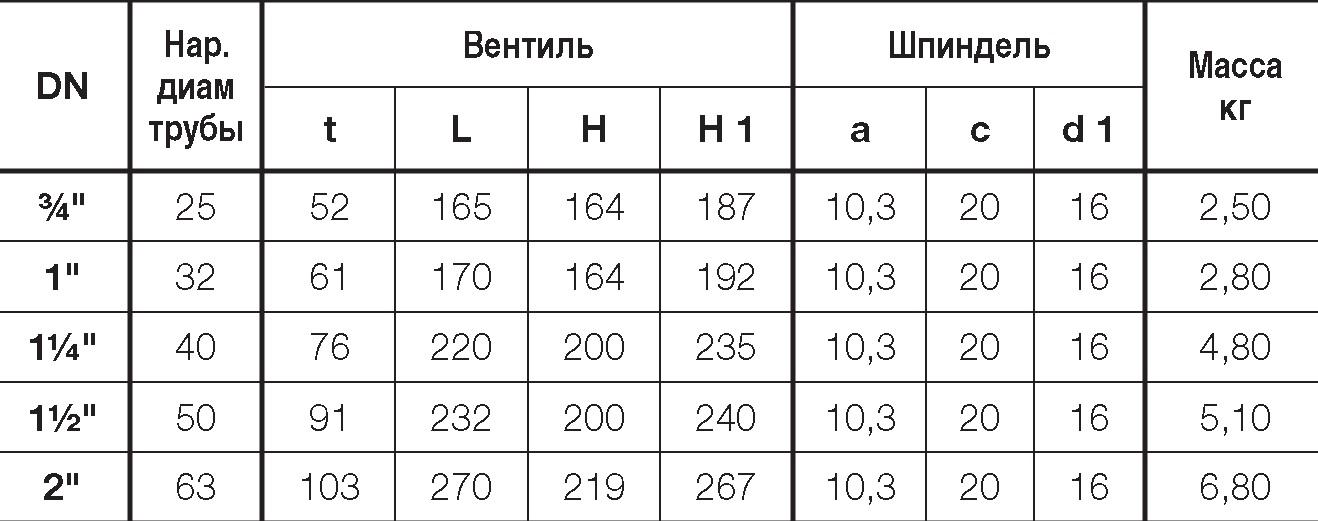 Таблица характеристик для Вентиль Hawle 2600/2630 c ISO-фитингами с двух сторон DN40