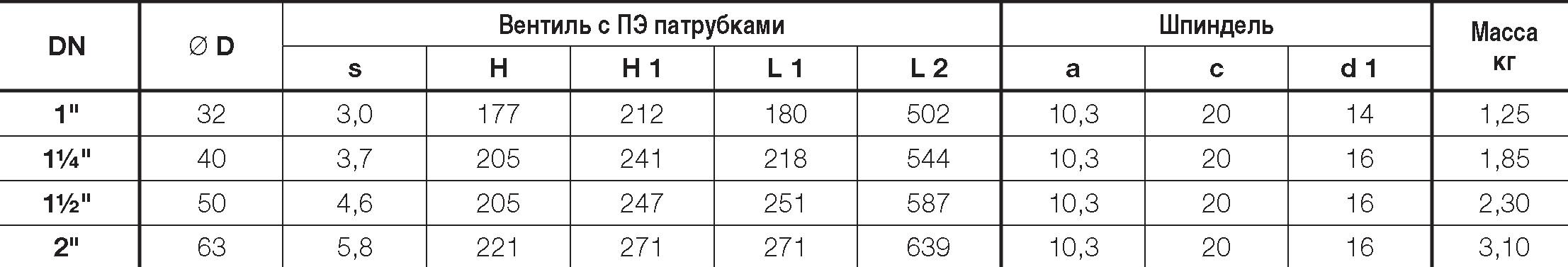 Таблица характеристик для Вентиль Hawle 2670 с ПЭ патрубками для сварки DN32