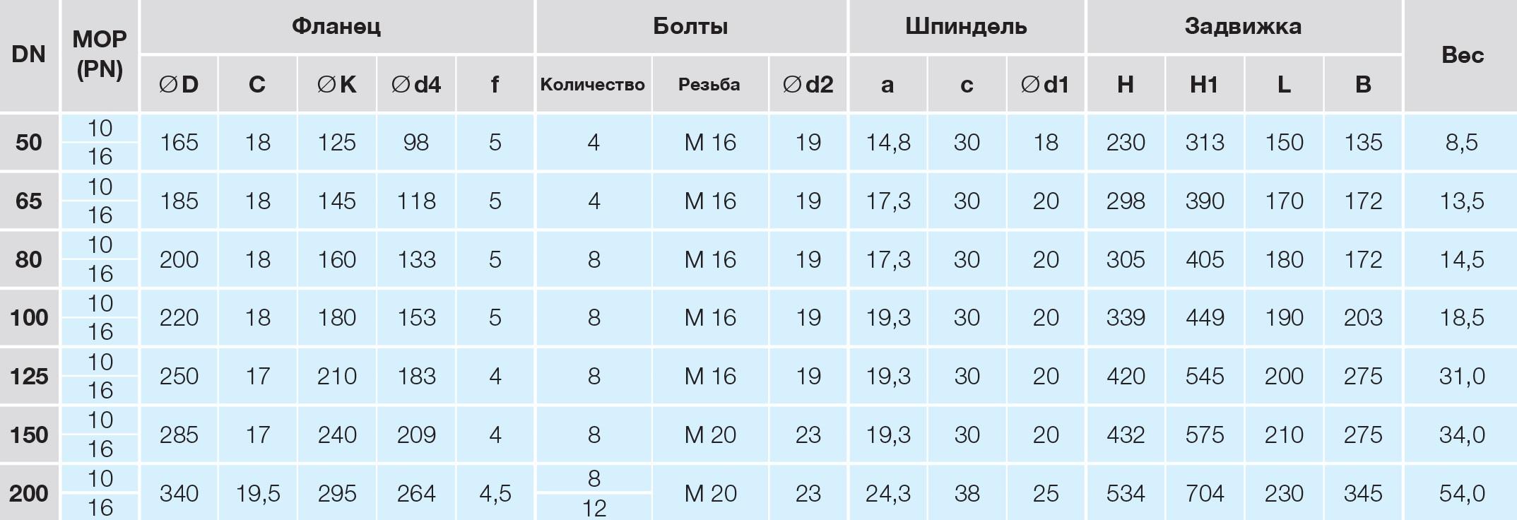 Таблица характеристик для Задвижка клиновая чугунная фланцевая Hawle 4000E1+ Dn80 Pn16