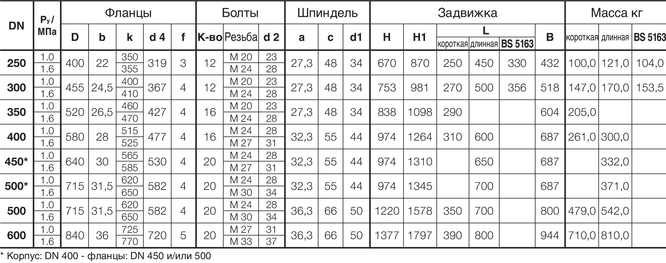 Таблица характеристик для Задвижка клиновая чугунная фланцевая Hawle 4000ELE2 (под электропривод) DN250 PN16