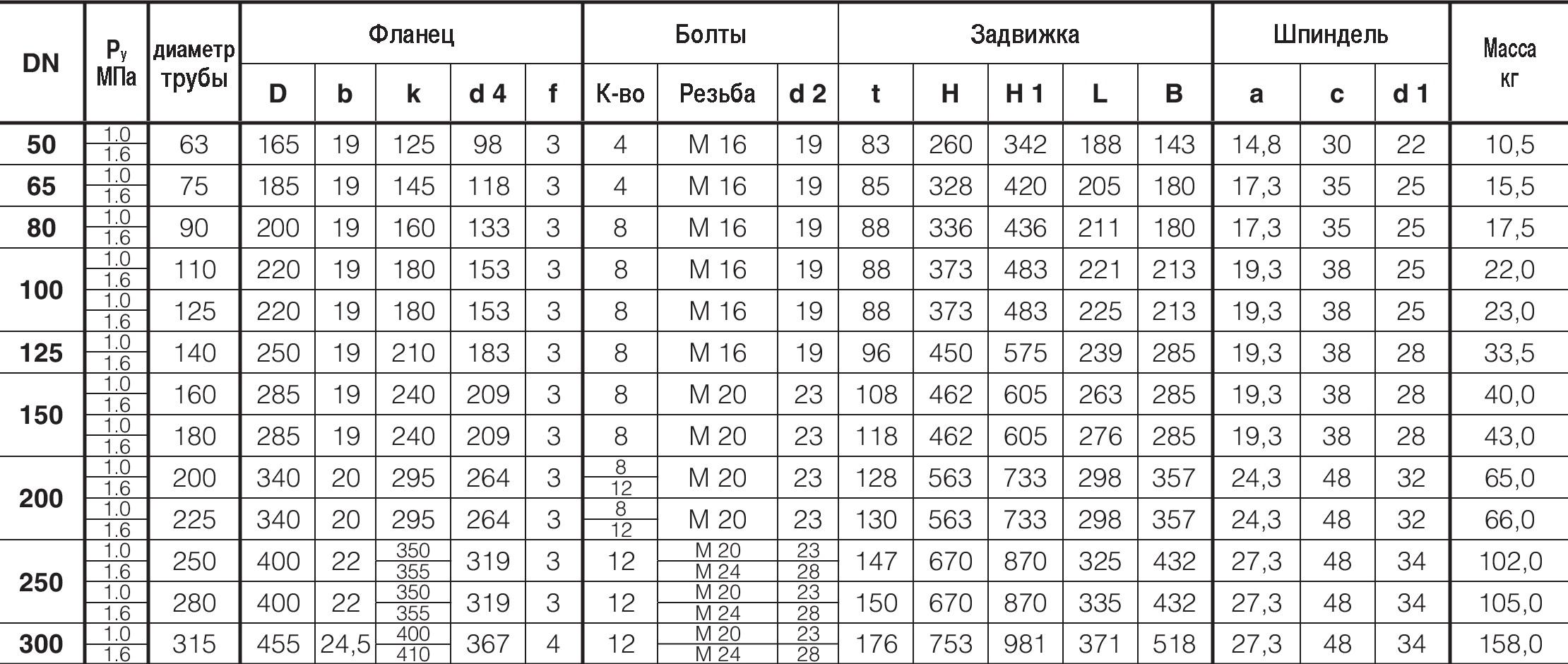 Таблица характеристик для Задвижка клиновая чугунная фланцевая Hawle 4041E2 раструб SYSTEM 2000