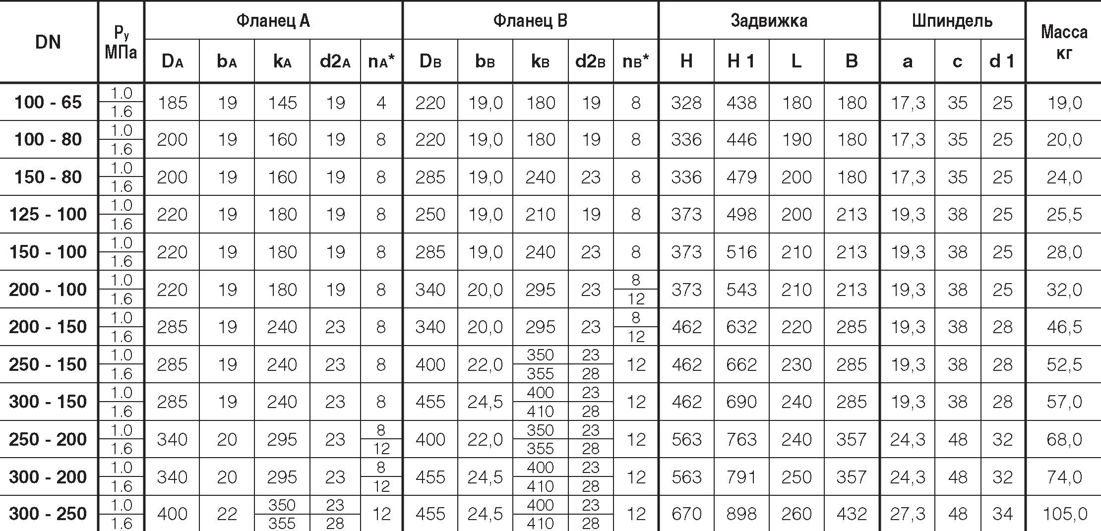 Таблица характеристик для Задвижка клиновая чугунная фланцевая Hawle 4150E2 (переходная)