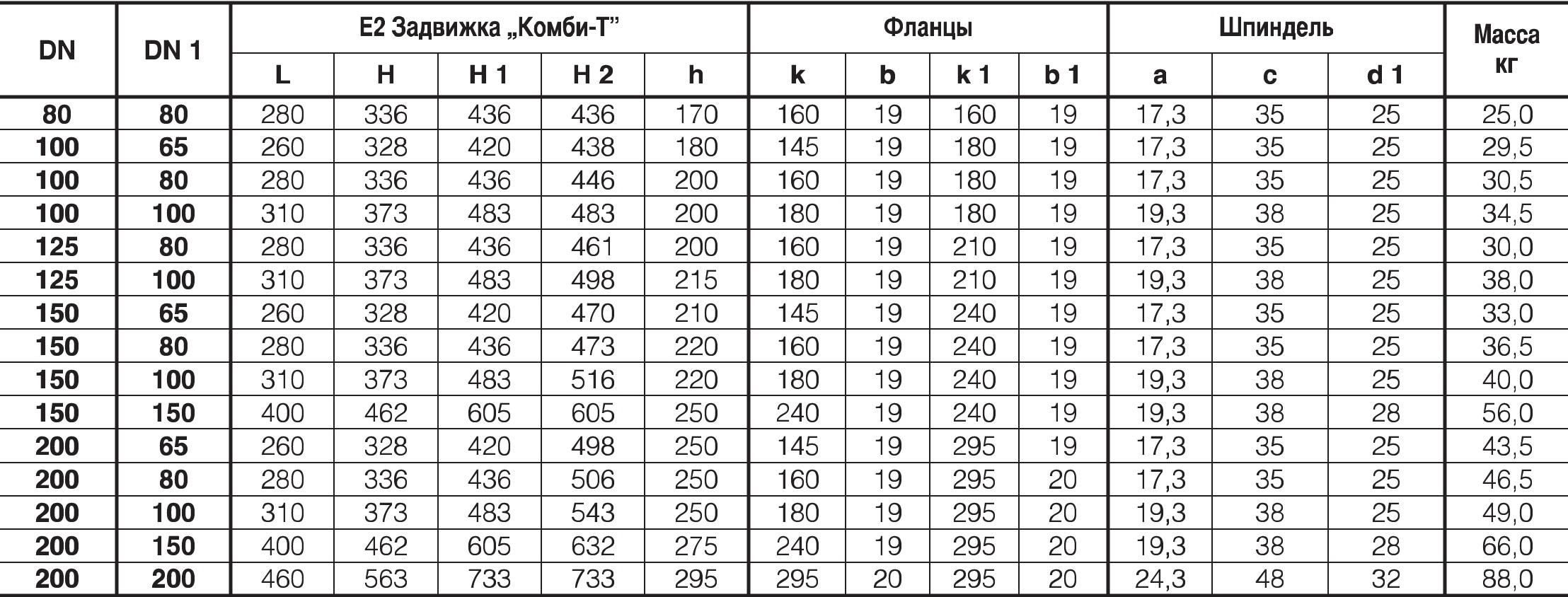 "Таблица характеристик для Задвижка Hawle 4340E2 типа ""Комби-Т"" фланцевая"