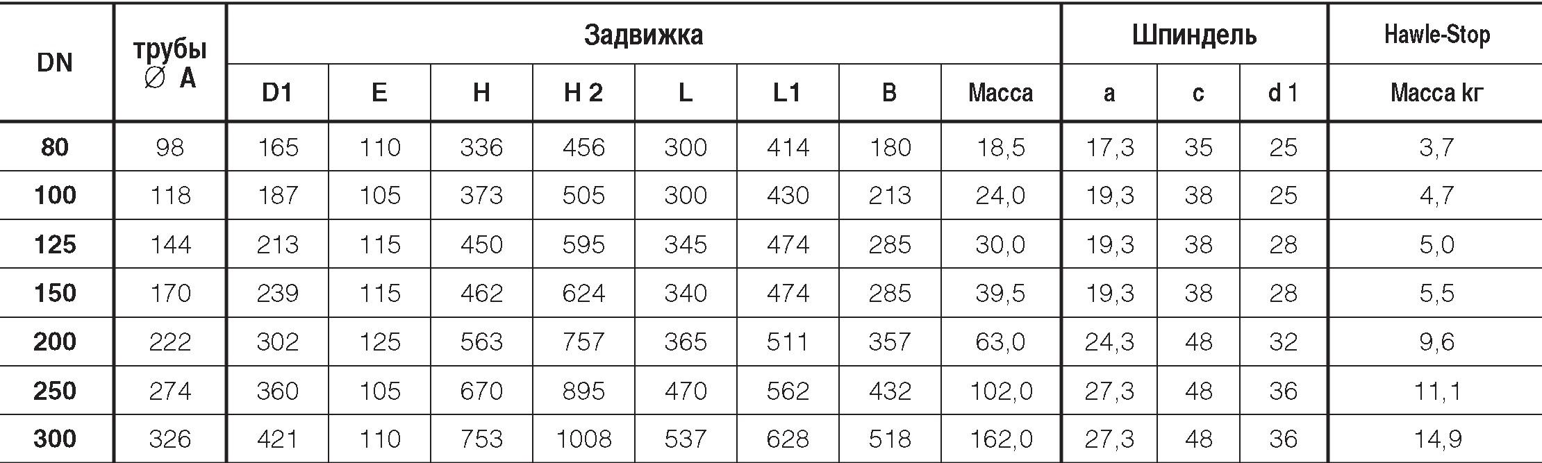 Таблица характеристик для Задвижка клиновая чугунная фланцевая Hawle 4500E2 раструбная (с муфтой BAIO)