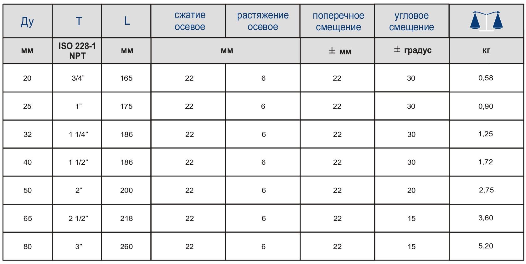 Таблица характеристик для Вибровставка муфтовая Zetkama 701