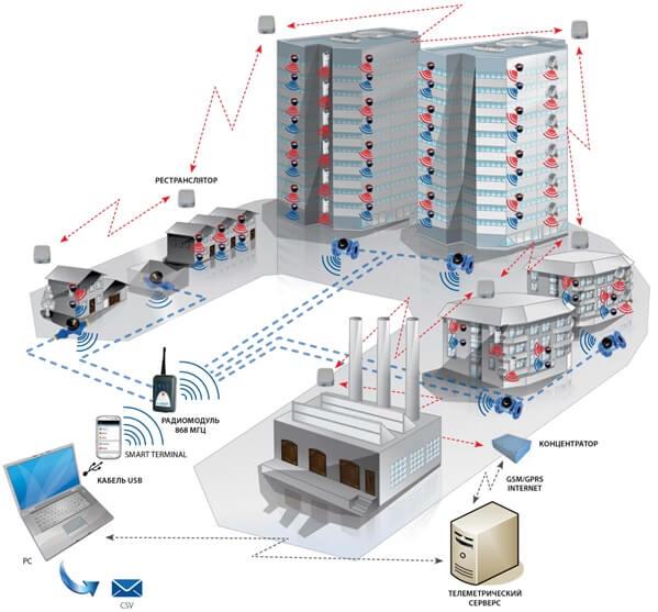 Пример-схема системы автоматизации и диспетчеризации